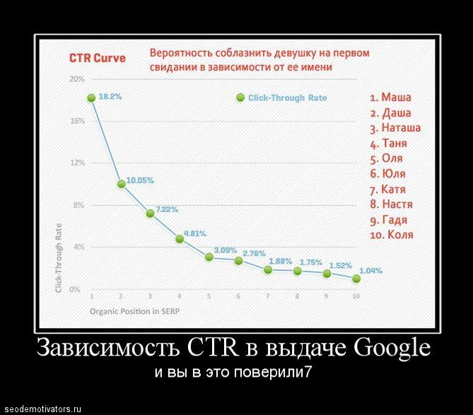 Зависимость CTR от длины достоинства SEO-шника