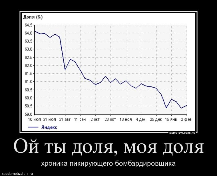 Доля Яндекса в Поиске…