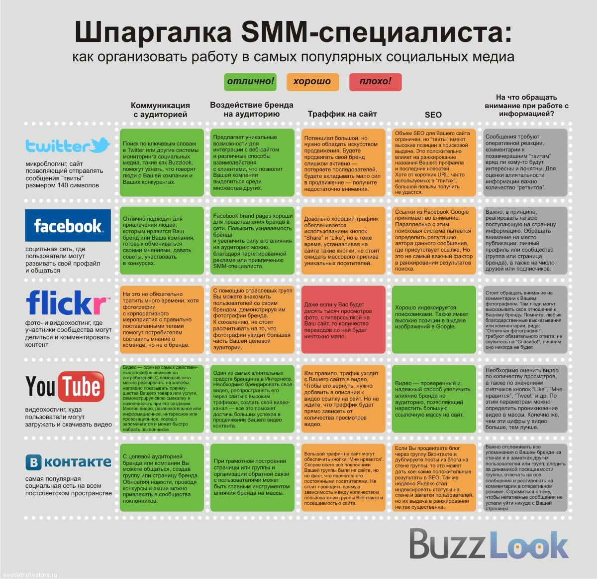 SMM Шпаргалка