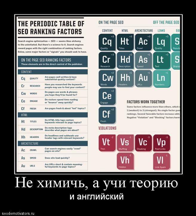Периодическая таблица SEO-элементов