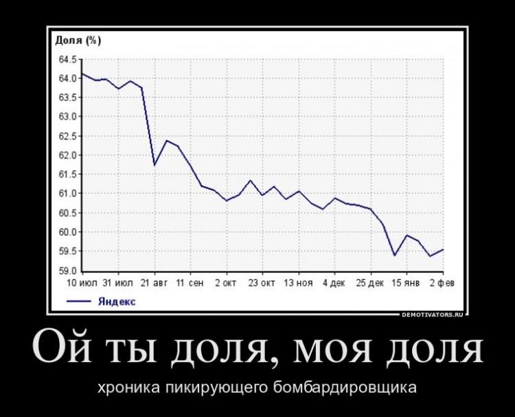 Доля Яндекса в Поиске...